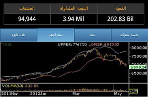 تابع مؤشرات البورصة السعودية عبر الاندرويد