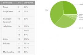 أندرويد لولي بوب على أزيد من 25 في المئة من أجهزة أندرويد اليوم
